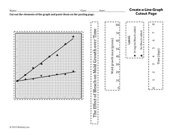 Lab Report Writing Skills How to Create a Line Graph and Cut and Paste Activity