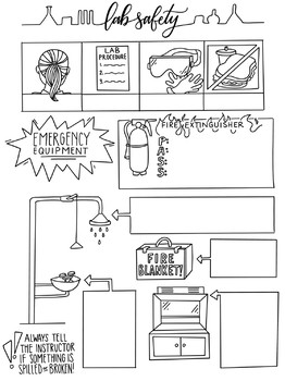 Lab Safety Sketch Notes