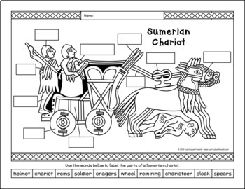 Label a Sumerian Chariot Diagram - Standard of Ur, Mesopotamia