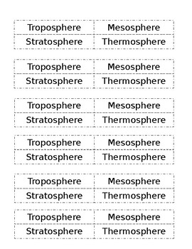 Label's for Earth's Atmosphere's Layers