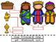 Label the Christmas Nativity Cut & Paste