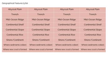 Label the Ocean Floor VA SOL5.6