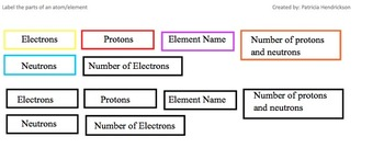 Label the Parts and Characteristics of an atom and element