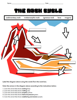 Label the Rock Cycle