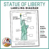 Label the Statue of Liberty Diagram Activity + Symbol Matc
