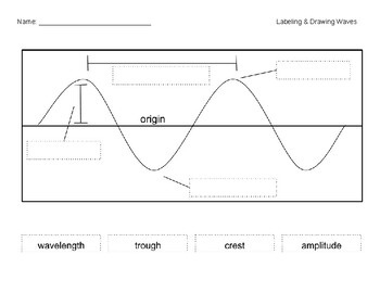 Labeling and Drawing Waves