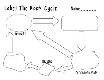 Labeling the rock cycle by its all about content tpt labeling the rock cycle ccuart Choice Image