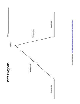 Labelled Plot Diagram