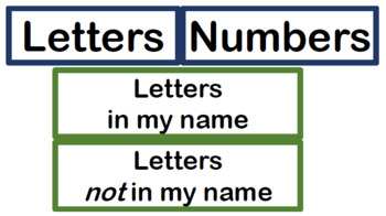 Labels and Ideas for Sorting of Names