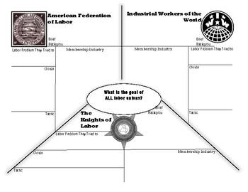Labor Unions Graphic Organizer