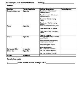 Laboratory Assignment: pH Testing