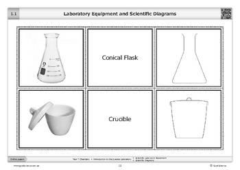 laboratory equipment and scientific diagrams [flashcards] tptlaboratory equipment and scientific diagrams [flashcards]