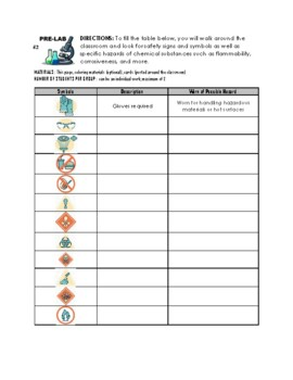 Laboratory Safety Precautions Activities