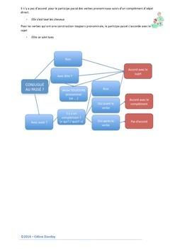 L'accord du participe passé - PDF