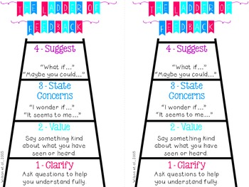 Ladder of Feedback (Wilson et al., 2005)