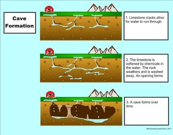 Land Changes-Erosion and Weathering-A Third Grade SmartBoard Introduction