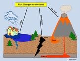 """Land Changes"":Weathering Sequence Board & Erosion for Autism"