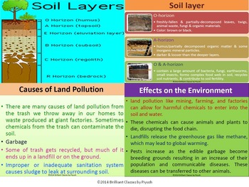 Land Pollution : Causes, Effects on Environment and Health & its Preventation