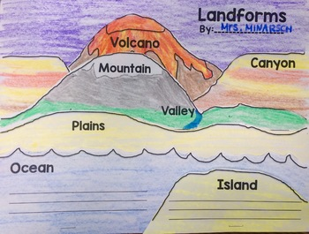 Landform Flip Books