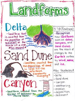 5th Grade Landforms