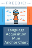 Language Acquisition - Mini Anchor Chart