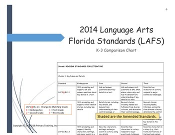 Language Arts Florida Standards 2014-2015