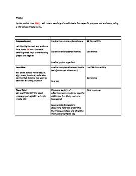 Language Arts IEP Expectations Ontario Curriculum Special Education (SERR)