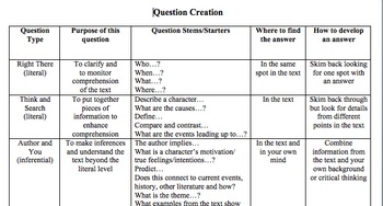Language Arts Reading and Questioning Activity (QAR and 4 Square)