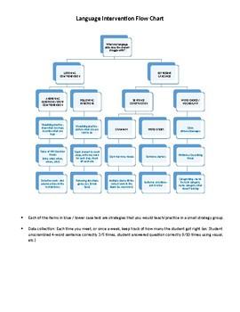 Language Intervention Flow Chart By SLP Resources TpT - Language chart
