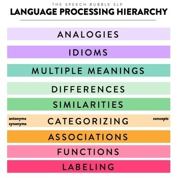 Language Processing Hierarchy