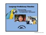 Language Proficiency Timeline
