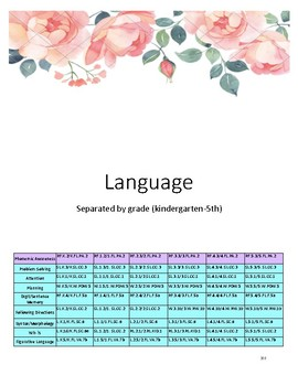 Language Progress Monitoring