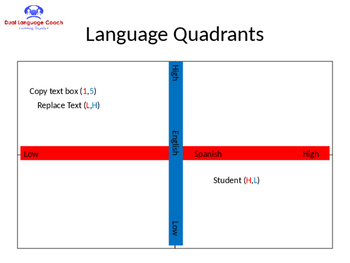 Language Quadrants for Bilingual Pais