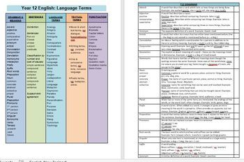 Language Terms BUNDLE for Secondary English - All Secondary Terms Yrs10-13