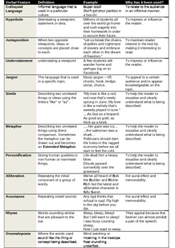 Language Terms Glossary Handout