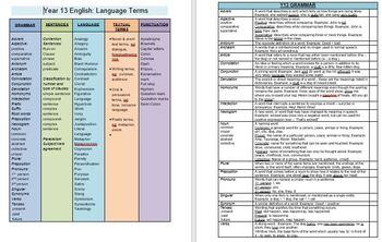 Language Terms for Secondary English - NZyr13/ AUyr12 - Upper Secondary Level