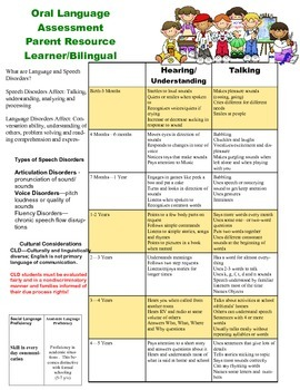 Language assessment resource for parents