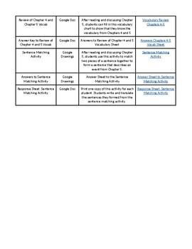 Las Aventuras de Isabela Chapter 5 Activities