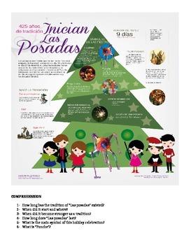 Las posadas Great Activity using Infographics