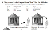 Latin Ablative Preposition Diagram in Black and White