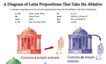 Latin Ablative Preposition Diagram in Color