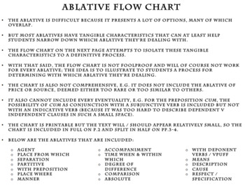 Latin Ablatives Flow Chart for Identifying Ablative Uses