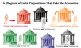 Latin Accusative Comprehensive Preposition Diagram in Color