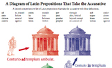 Latin Accusative Basic Preposition Diagram in Color