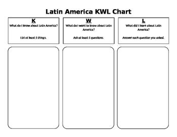 Latin America KWL Chart