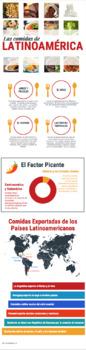 Latin American Foods Infographic (en español)