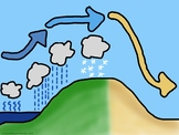 Orographic / Rain Shadow Effect ClipArt - World Geography and Earth Science