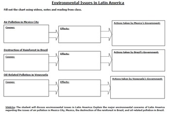 Latin America's Environmental Issues