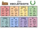 Latin Declensions Chart