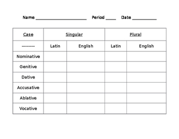 Latin  Noun Declension Worksheet